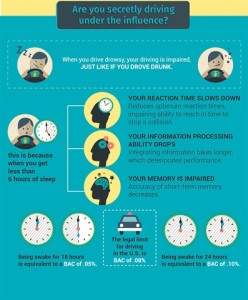 """Infographic from Automotive Fleet's """"Drowsy Driving on the Rise"""" article"""